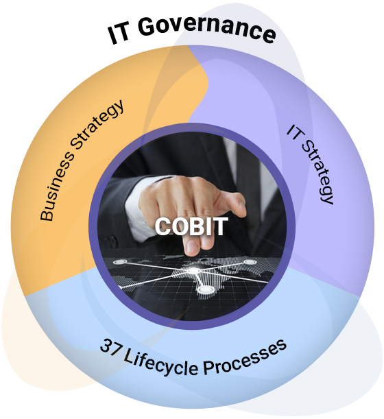 IT Governance COBIT